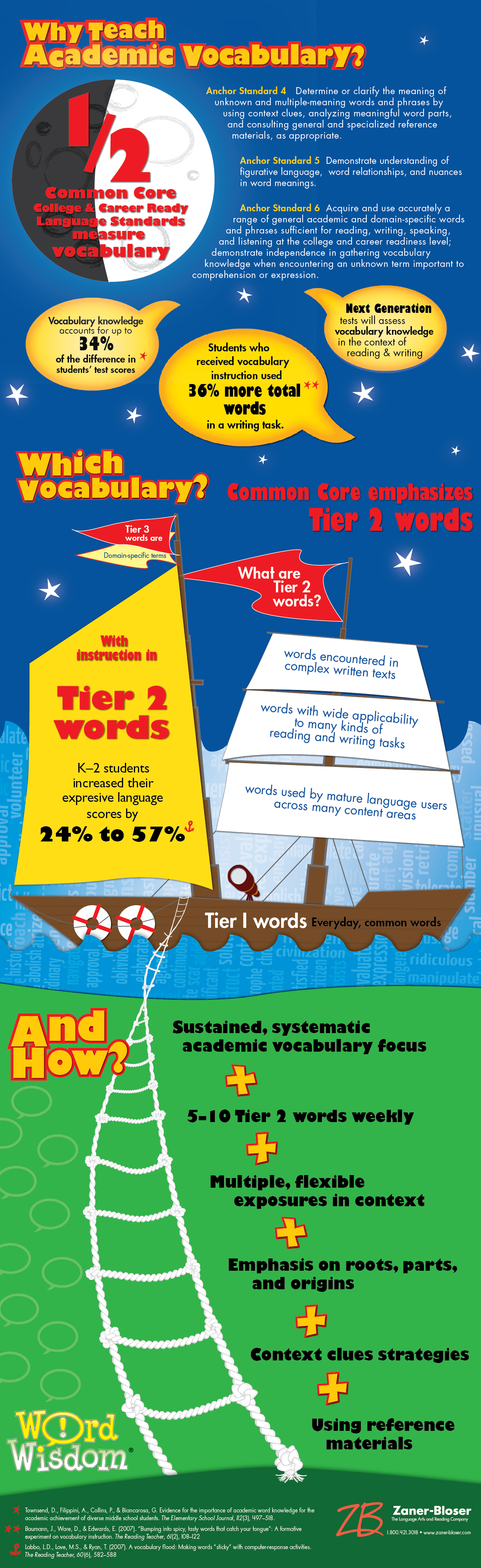 "An infographic answering the question ""why teach academic vocabulary?"""